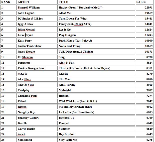 iTunes Sales